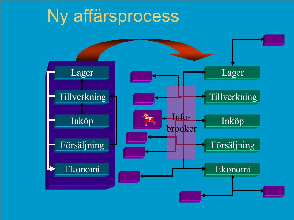 © Per Flensburg 21 Ny affärsprocess Tillverkning Lager Försäljning Ekonomi Inköp Tillverkning Lager Försäljning Ekonomi Inköp Info- brooker