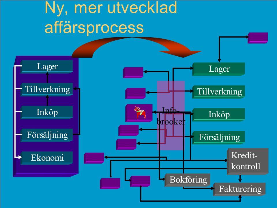 © Per Flensburg 22 Ny, mer utvecklad affärsprocess Tillverkning Lager Försäljning Ekonomi Inköp Tillverkning Lager Försäljning Inköp Info- brooker Fak