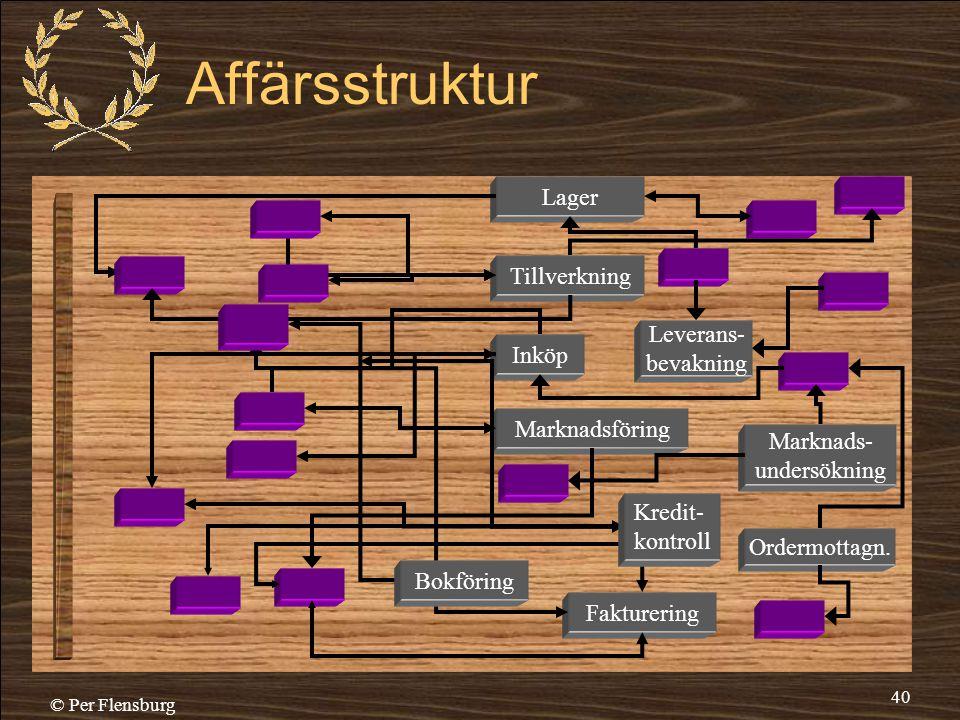 © Per Flensburg 40 Affärsstruktur Tillverkning Lager Marknadsföring Inköp Fakturering Kredit- kontroll Bokföring Marknads- undersökning Ordermottagn.