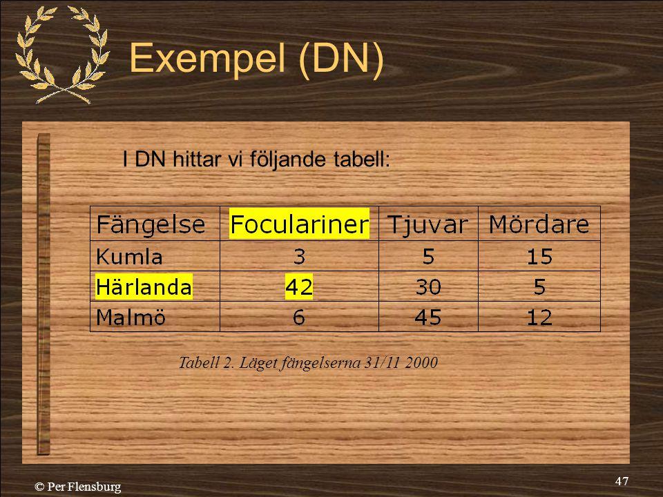 © Per Flensburg 47 Exempel (DN) I DN hittar vi följande tabell: Tabell 2. Läget fängelserna 31/11 2000