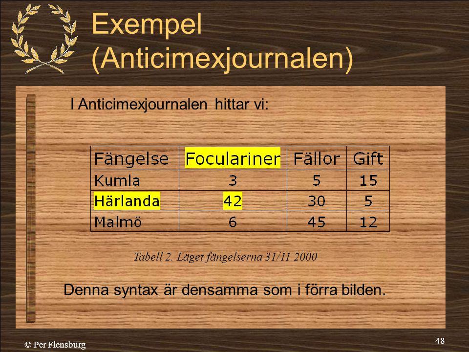 © Per Flensburg 48 Exempel (Anticimexjournalen) Denna syntax är densamma som i förra bilden. Tabell 2. Läget fängelserna 31/11 2000 I Anticimexjournal