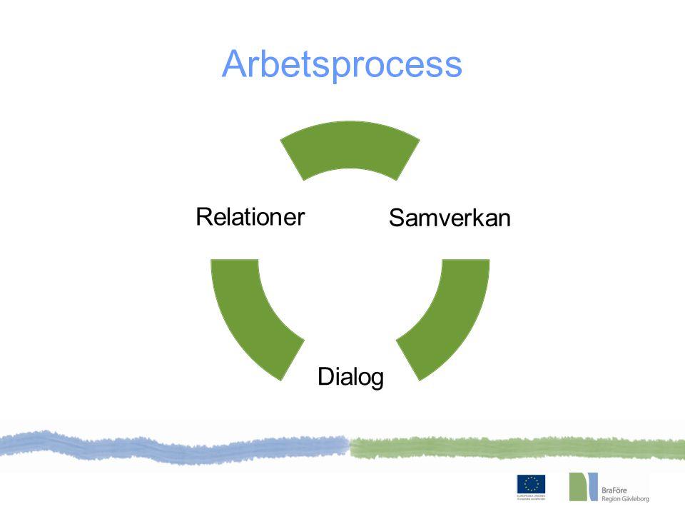 Arbetsprocess Relationer Dialog Samverkan