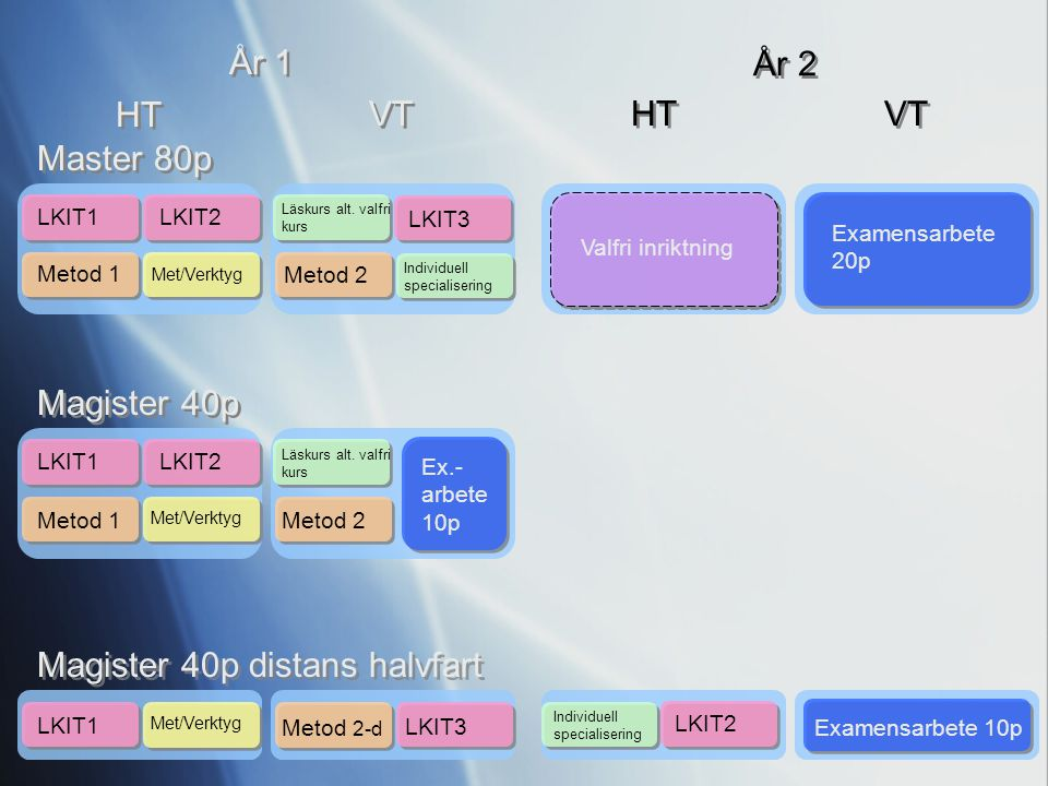 Master 80p Magister 40p Magister 40p distans halvfart HT VT År 1 År 2 HT VT LKIT1 Metod 1 Metod 2 Metod 2-d LKIT2 LKIT3 Met/Verktyg Examensarbete 20p