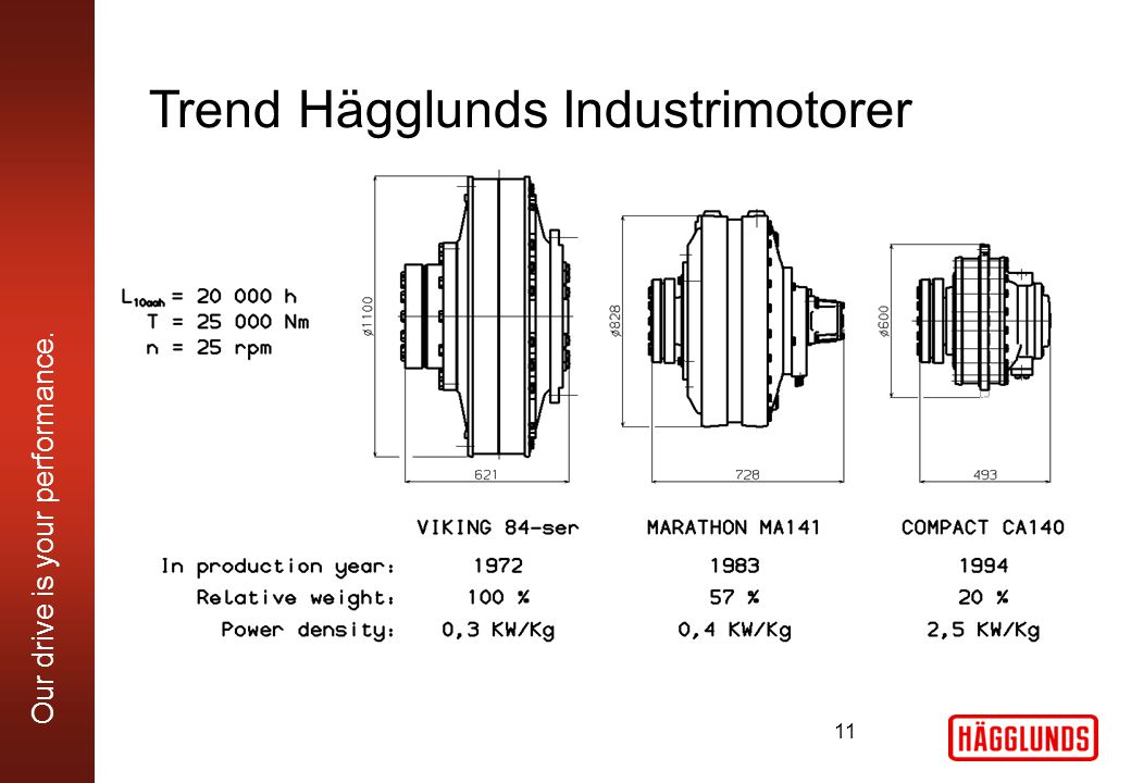 Our drive is your performance. Trend Hägglunds Industrimotorer 11