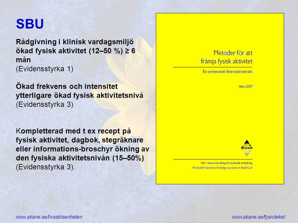 www.skane.se/livsstilsenhetenwww.skane.se/fysioteket SBU Rådgivning i klinisk vardagsmiljö ökad fysisk aktivitet (12–50 %) ≥ 6 mån (Evidensstyrka 1) Ö