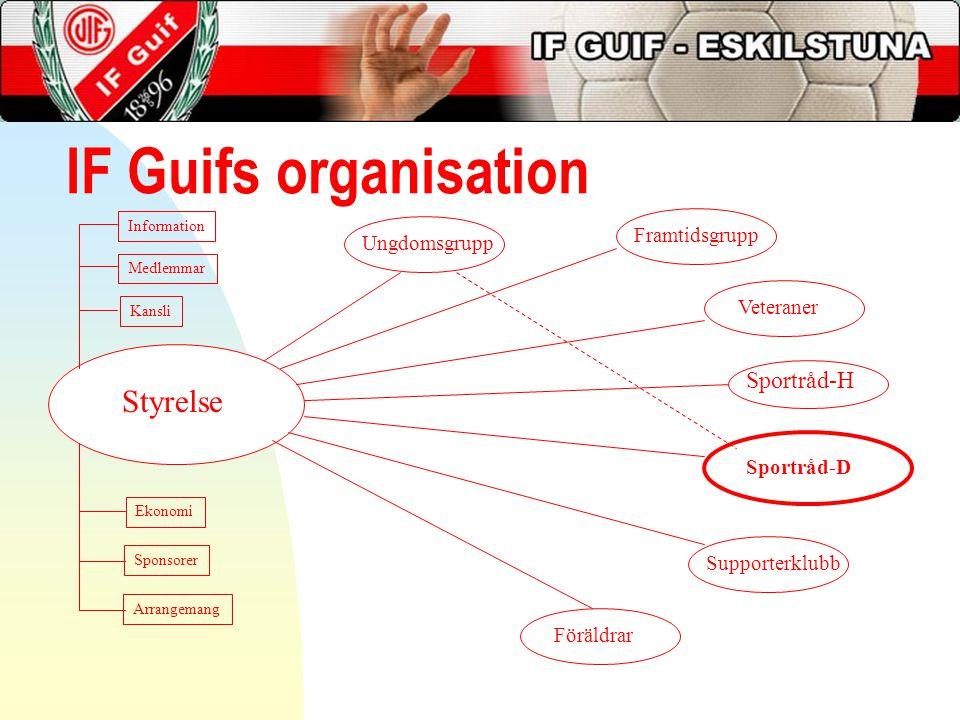 IF Guifs organisation Styrelse Framtidsgrupp Veteraner Sportråd-D Supporterklubb Föräldrar Ungdomsgrupp Kansli Medlemmar Ekonomi Sponsorer Arrangemang