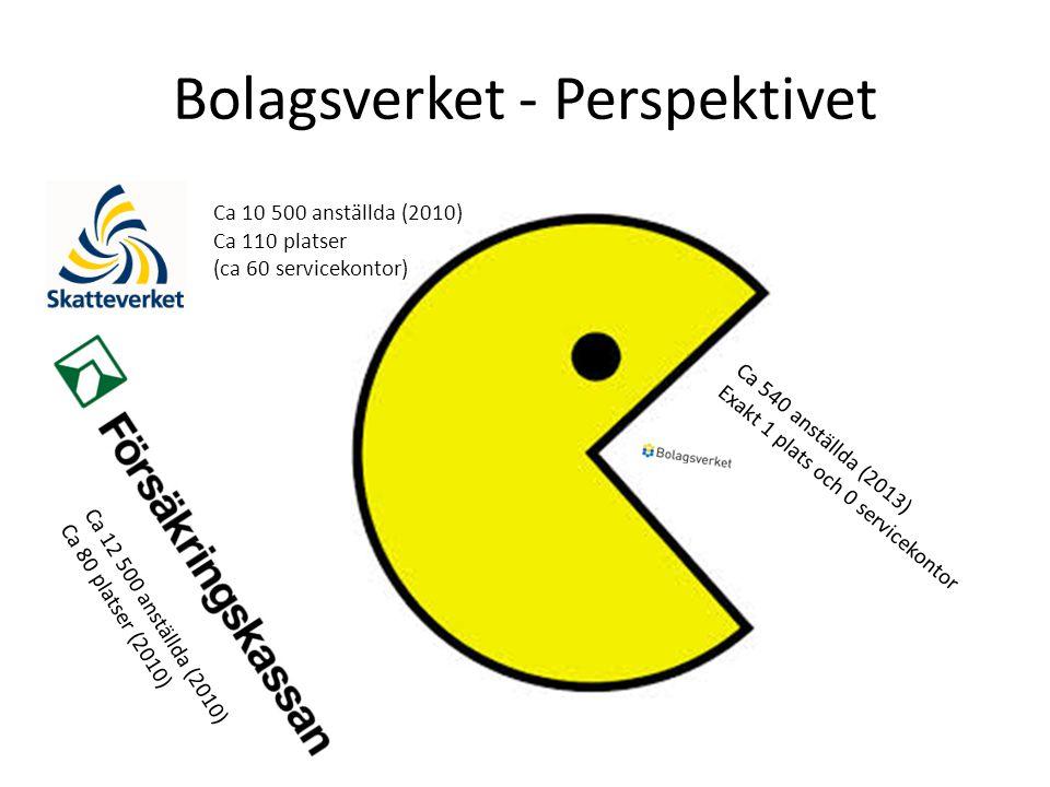 Bolagsverket - Perspektivet Ca 12 500 anställda (2010) Ca 80 platser (2010) Ca 10 500 anställda (2010) Ca 110 platser (ca 60 servicekontor) Ca 540 anställda (2013) Exakt 1 plats och 0 servicekontor