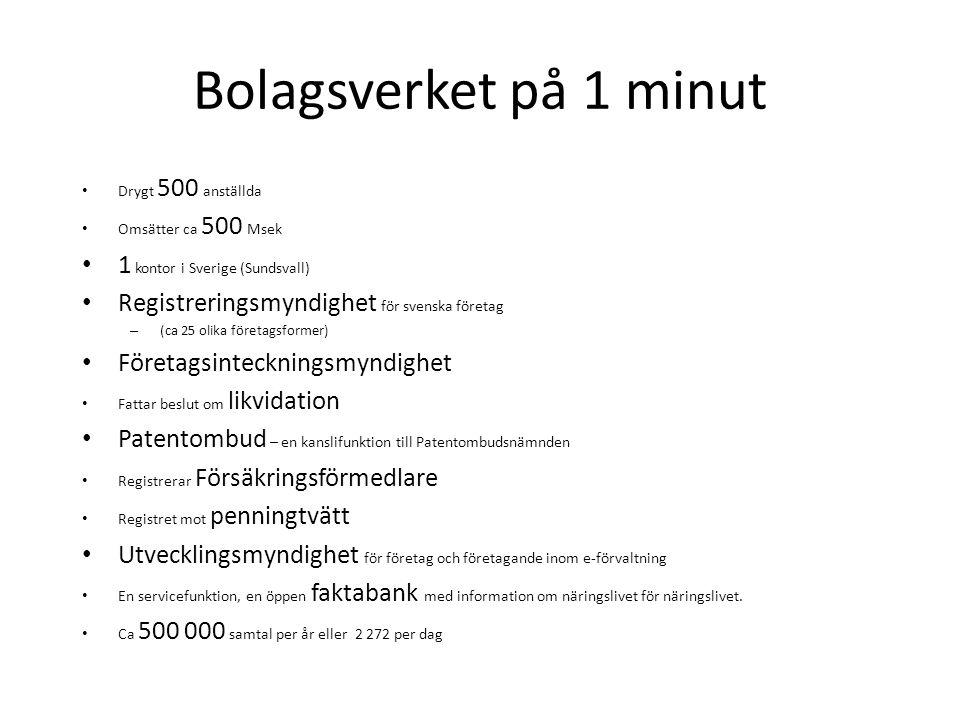 Bolagsverket på 1 minut • Drygt 500 anställda • Omsätter ca 500 Msek • 1 kontor i Sverige (Sundsvall) • Registreringsmyndighet för svenska företag – (ca 25 olika företagsformer) • Företagsinteckningsmyndighet • Fattar beslut om likvidation • Patentombud – en kanslifunktion till Patentombudsnämnden • Registrerar Försäkringsförmedlare • Registret mot penningtvätt • Utvecklingsmyndighet för företag och företagande inom e-förvaltning • En servicefunktion, en öppen faktabank med information om näringslivet för näringslivet.