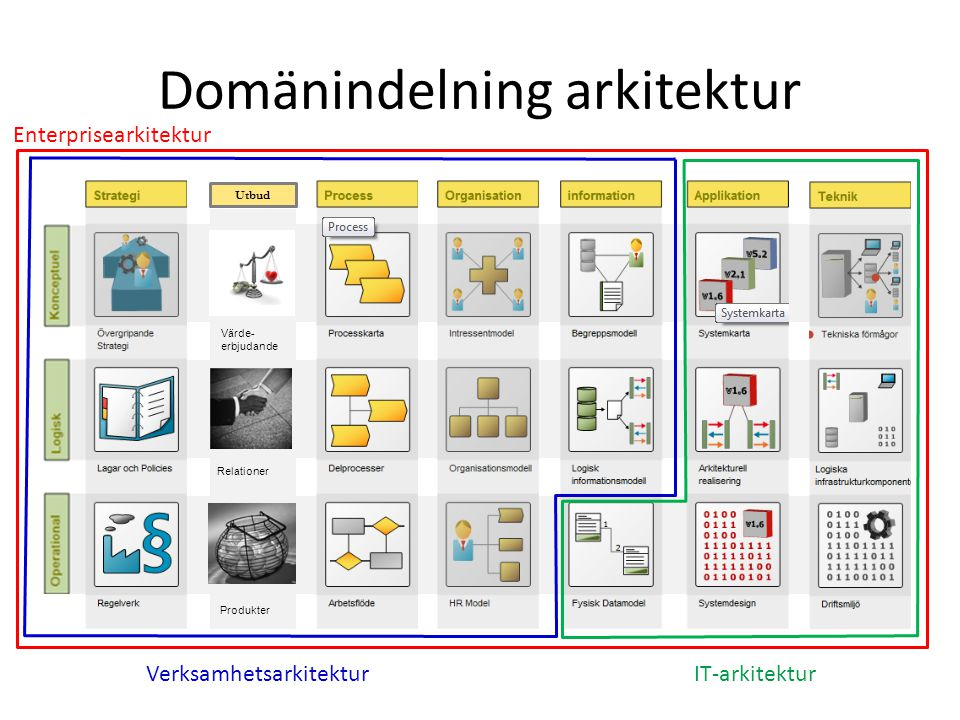 Domänindelning arkitektur Utbud Relationer Värde- erbjudande Produkter VerksamhetsarkitekturIT-arkitektur Enterprisearkitektur
