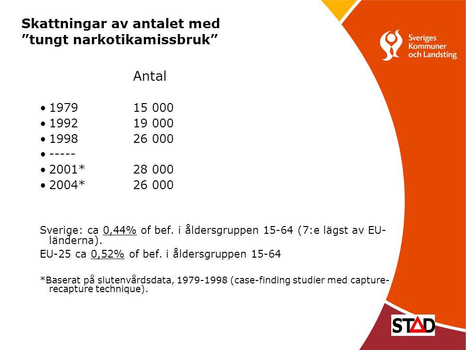 """17 Skattningar av antalet med """"tungt narkotikamissbruk"""" Antal •197915 000 •199219 000 •199826 000 •----- •2001*28 000 •2004*26 000 Sverige: ca 0,44% o"""