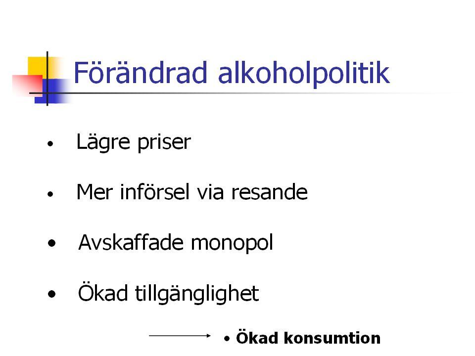 Alkoholkonsumtionen i Sverige (liter 100 % alkohol) 19464,0 liter 19544,9 liter 19767,7 liter 19966,0 liter 20009,2 liter 200410,6 liter 20089,8 liter