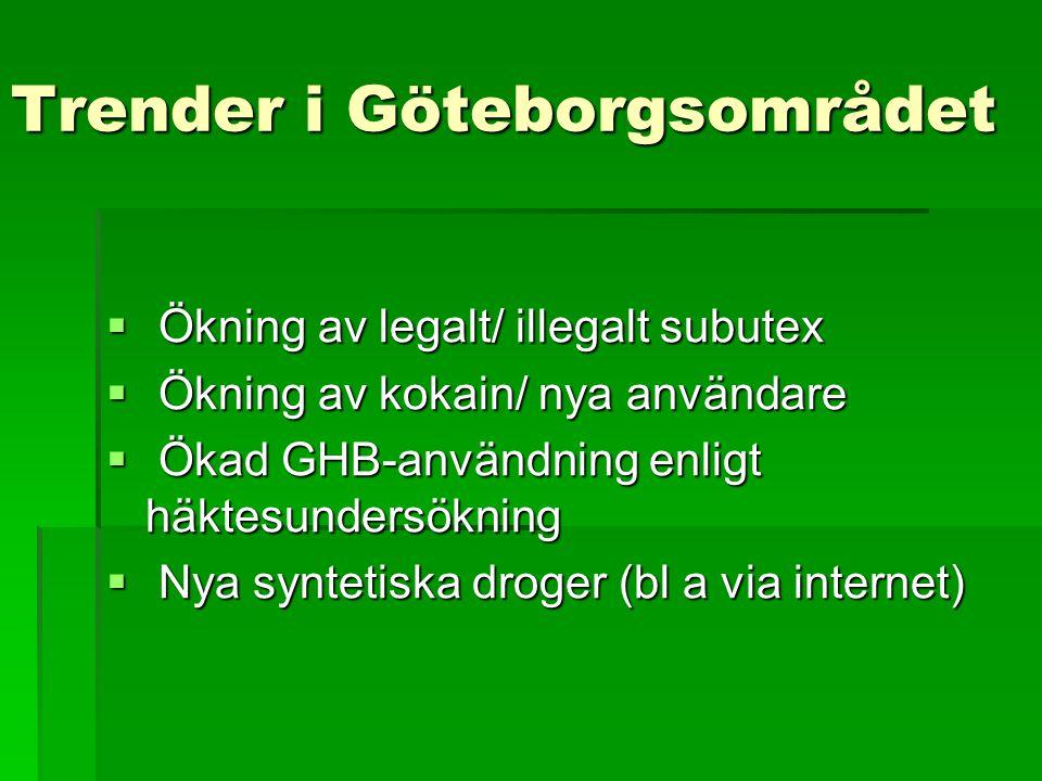 Trender i Göteborgsområdet  Ökning av legalt/ illegalt subutex  Ökning av kokain/ nya användare  Ökad GHB-användning enligt häktesundersökning  Ny