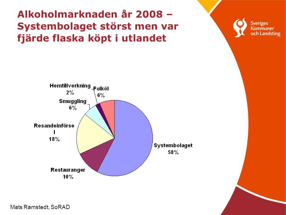 Alkoholmarknaden år 2008 – Systembolaget störst men var fjärde flaska köpt i utlandet Mats Ramstedt, SoRAD