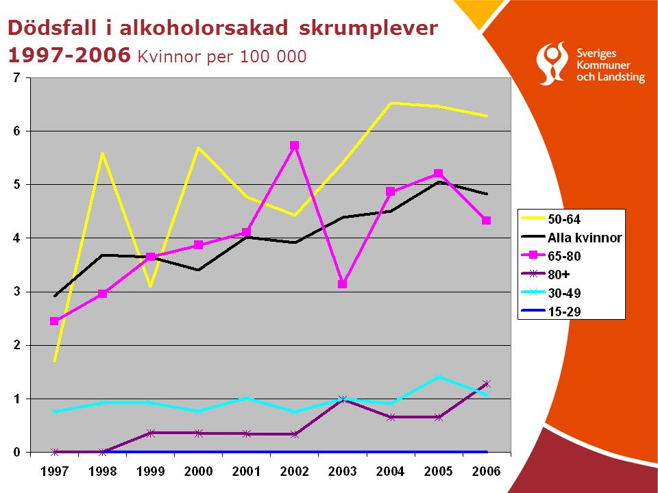 18 Summering •Betydande skillnader mellan Sverige och andra länder i Europa vad gäller andelen som använt någon gång/senaste 12 månaderna, trots ökningar.