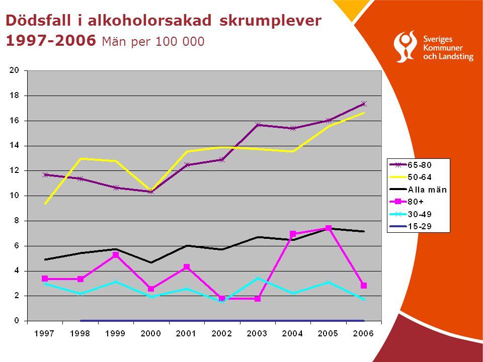 Alkoholrelaterad slutenvård 1998-2007 Män per 100 000 i olika åldersgrupper