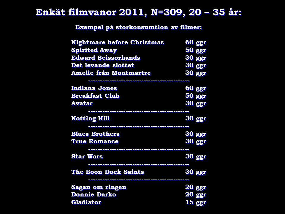 Enkät filmvanor 2011, N=309, 20 – 35 år: Exempel på storkonsumtion av filmer: Nightmare before Christmas 60 ggr Spirited Away50 ggr Edward Scissorhand