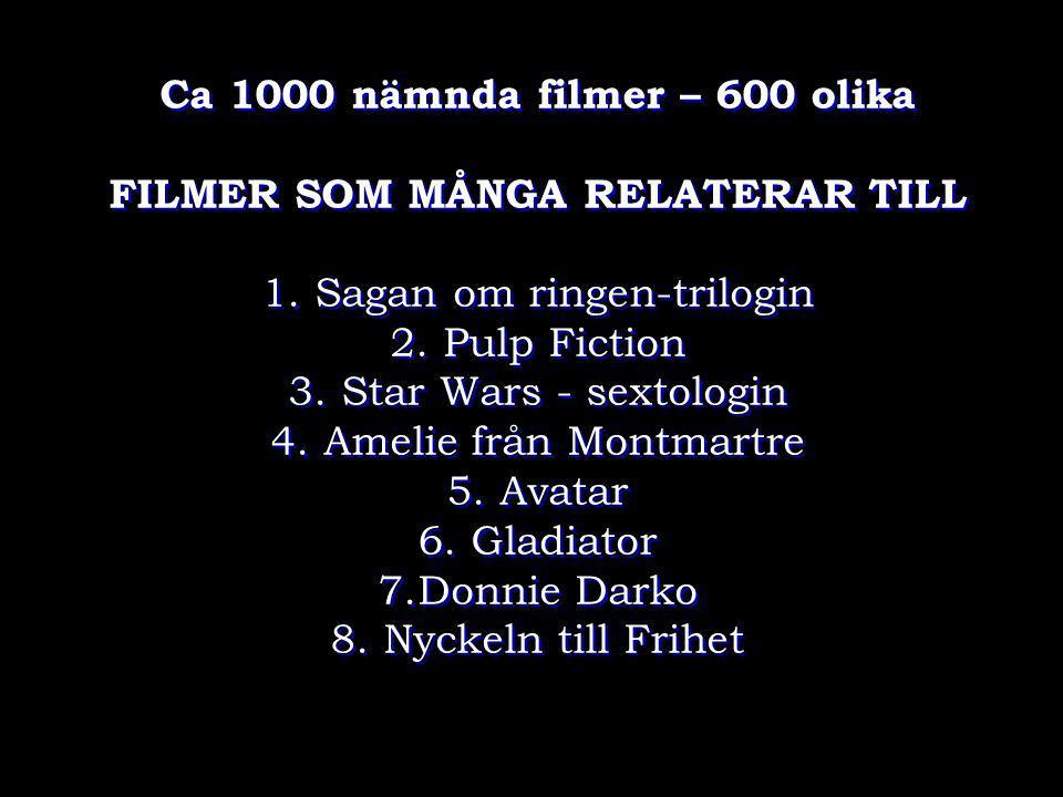 Ca 1000 nämnda filmer – 600 olika FILMER SOM MÅNGA RELATERAR TILL 1. Sagan om ringen-trilogin 2. Pulp Fiction 3. Star Wars - sextologin 4. Amelie från