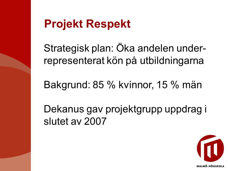 Projekt Respekt Strategisk plan: Öka andelen under- representerat kön på utbildningarna Bakgrund: 85 % kvinnor, 15 % män Dekanus gav projektgrupp uppdrag i slutet av 2007