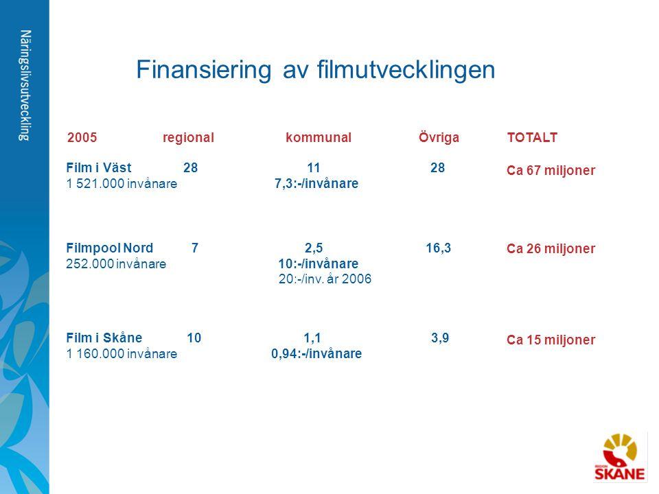 Finansiering av filmutvecklingen 2005 regional Övrigakommunal Film i Väst 28 11 28 1 521.000 invånare 7,3:-/invånare Filmpool Nord 7 2,5 16,3 252.000