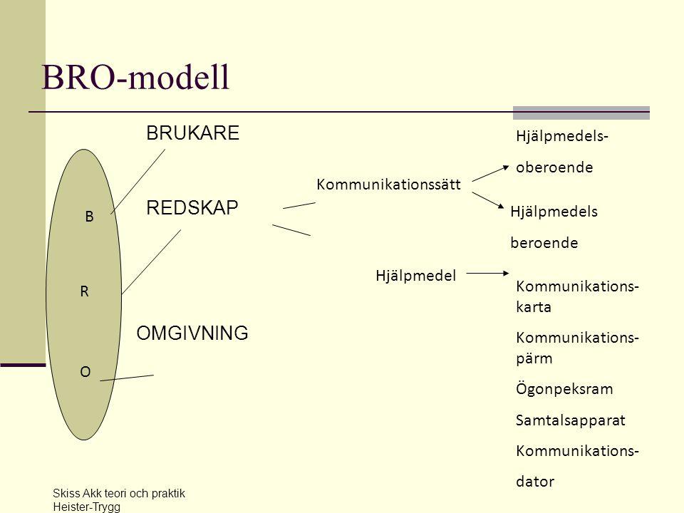 BRO-modell BRUKARE REDSKAP OMGIVNING BROBRO B R O Kommunikationssätt Hjälpmedel Kommunikations- karta Kommunikations- pärm Ögonpeksram Samtalsapparat