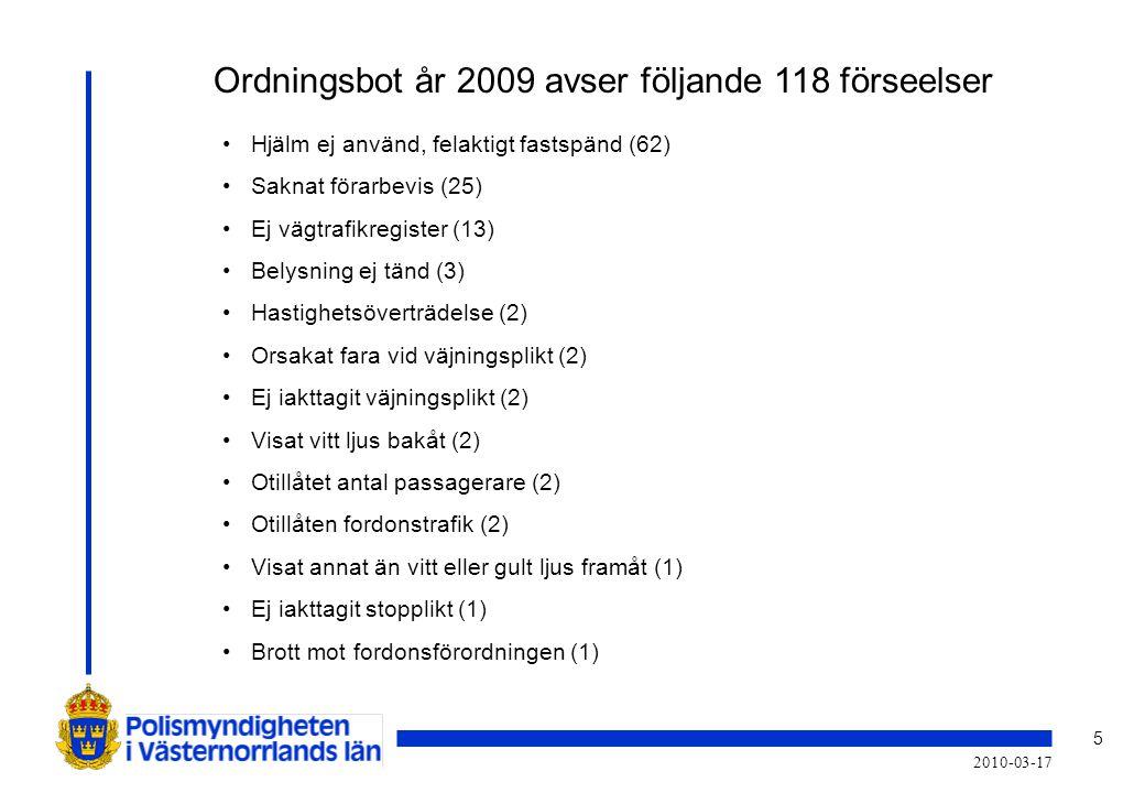 5 2010-03-17 Ordningsbot år 2009 avser följande 118 förseelser • Hjälm ej använd, felaktigt fastspänd (62) • Saknat förarbevis (25) • Ej vägtrafikregi