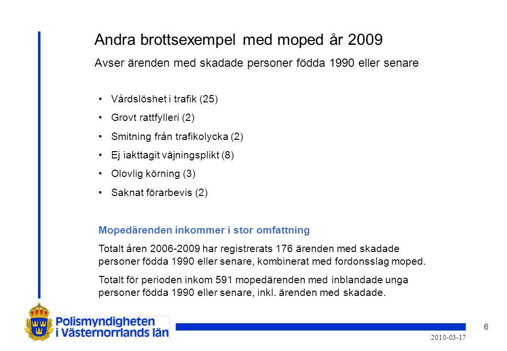 6 2010-03-17 Andra brottsexempel med moped år 2009 Avser ärenden med skadade personer födda 1990 eller senare • Vårdslöshet i trafik (25) • Grovt ratt
