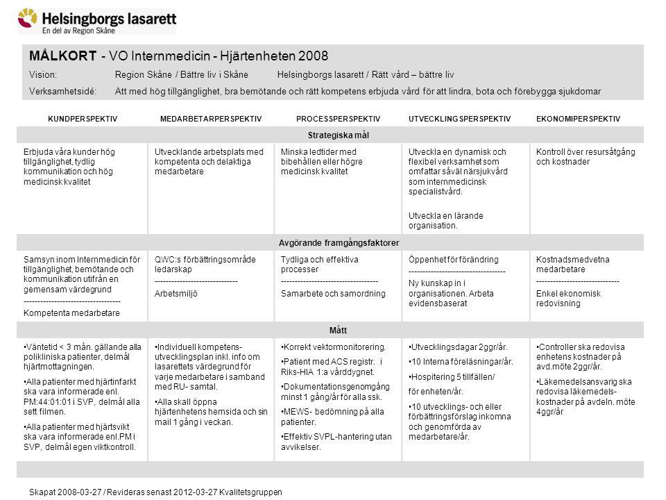 Skapat 2008-03-27 / Revideras senast 2012-03-27 Kvalitetsgruppen MÅLKORT - VO Internmedicin - Hjärtenheten 2008 Vision: Region Skåne / Bättre liv i Sk