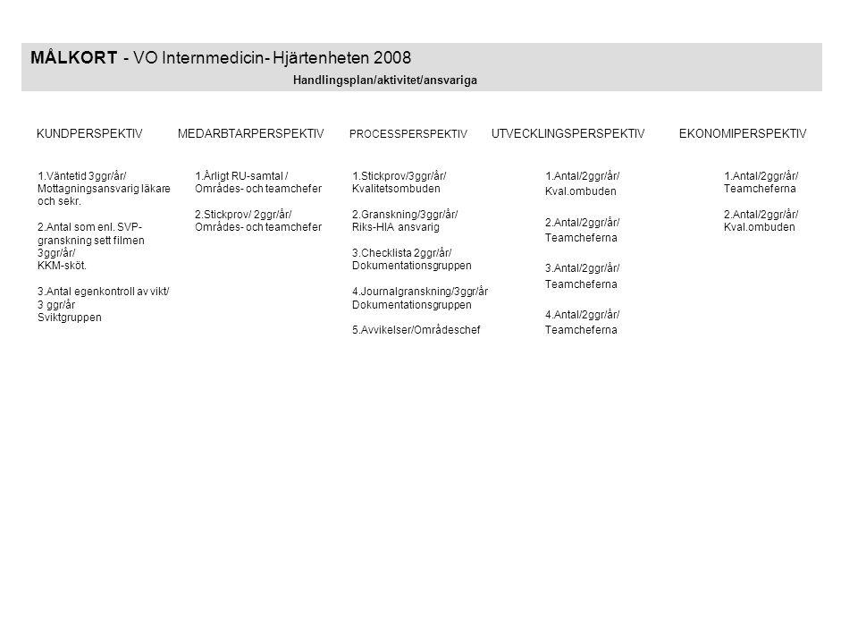 MÅLKORT - VO Internmedicin- Hjärtenheten 2008 Handlingsplan/aktivitet/ansvariga 1.Väntetid 3ggr/år/ Mottagningsansvarig läkare och sekr. 2.Antal som e