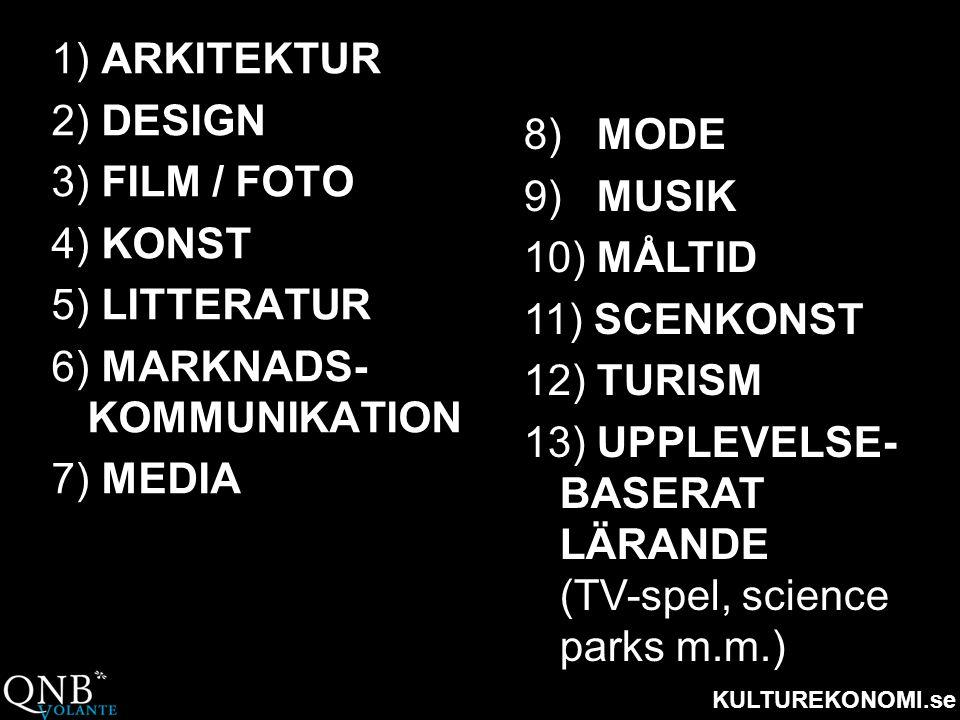 KULTUREKONOMI.se 1) ARKITEKTUR 2) DESIGN 3) FILM / FOTO 4) KONST 5) LITTERATUR 6) MARKNADS- KOMMUNIKATION 7) MEDIA 8) MODE 9) MUSIK 10) MÅLTID 11) SCE