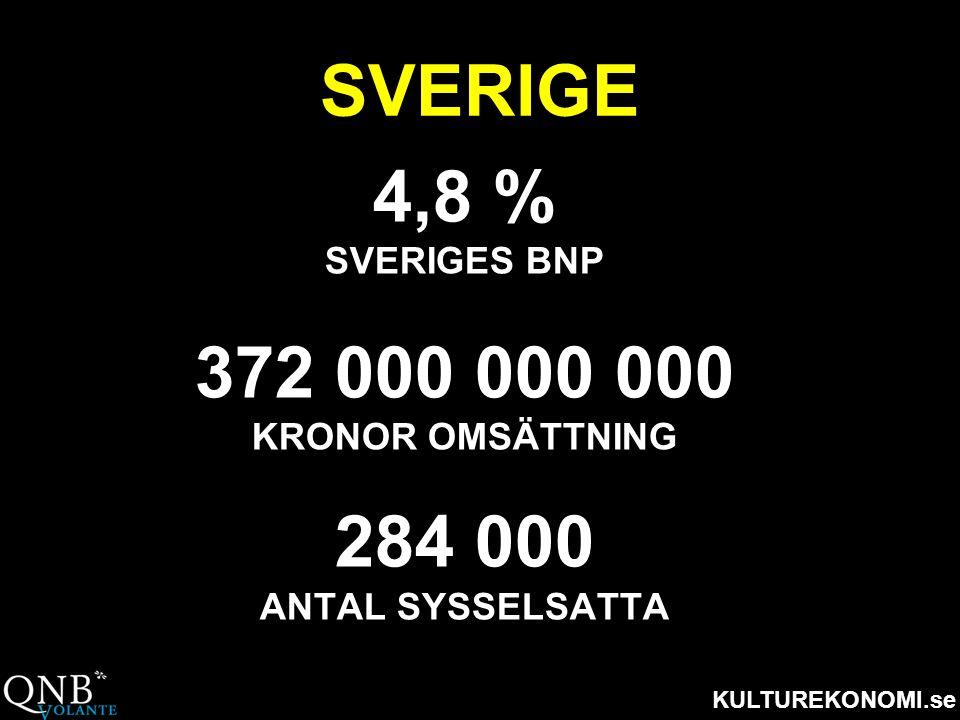 KULTUREKONOMI.se SVERIGE 4,8 % SVERIGES BNP 372 000 000 000 KRONOR OMSÄTTNING 284 000 ANTAL SYSSELSATTA