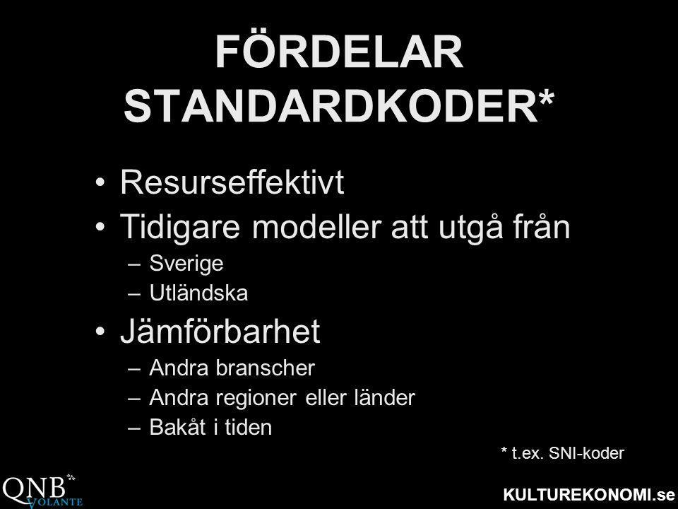 KULTUREKONOMI.se FÖRDELAR STANDARDKODER* •Resurseffektivt •Tidigare modeller att utgå från –Sverige –Utländska •Jämförbarhet –Andra branscher –Andra r