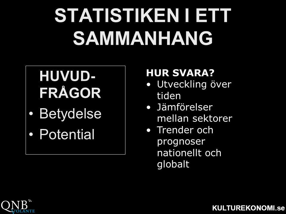 KULTUREKONOMI.se STATISTIKEN I ETT SAMMANHANG HUVUD- FRÅGOR •Betydelse •Potential HUR SVARA? •Utveckling över tiden •Jämförelser mellan sektorer •Tren
