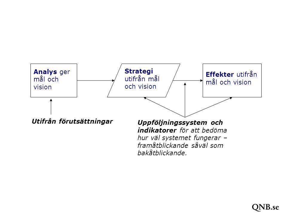 KULTUREKONOMI.se Analys ger mål och vision Strategi utifrån mål och vision Effekter utifrån mål och vision Uppföljningssystem och indikatorer för att