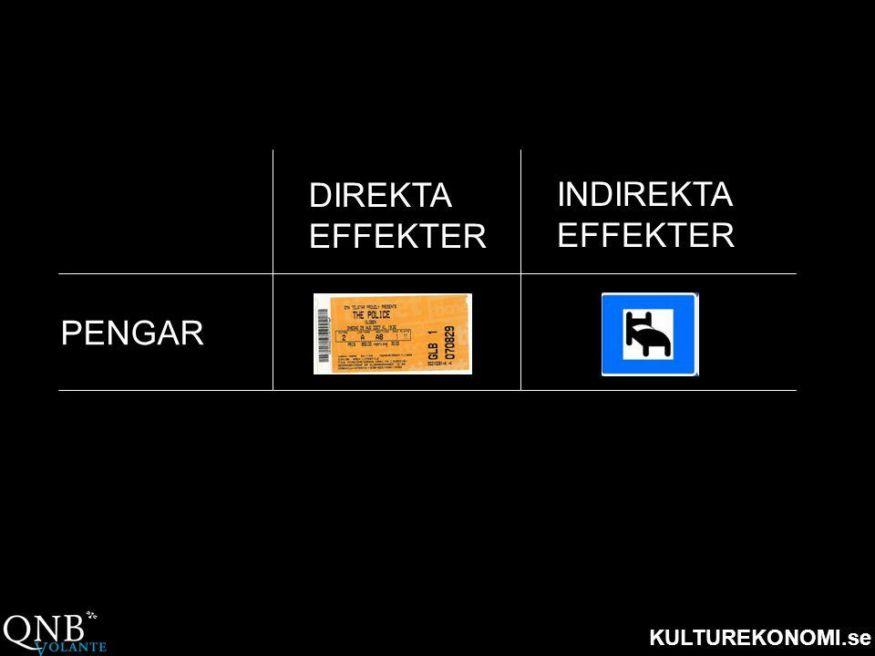 KULTUREKONOMI.se DIREKTA EFFEKTER INDIREKTA EFFEKTER PENGAR