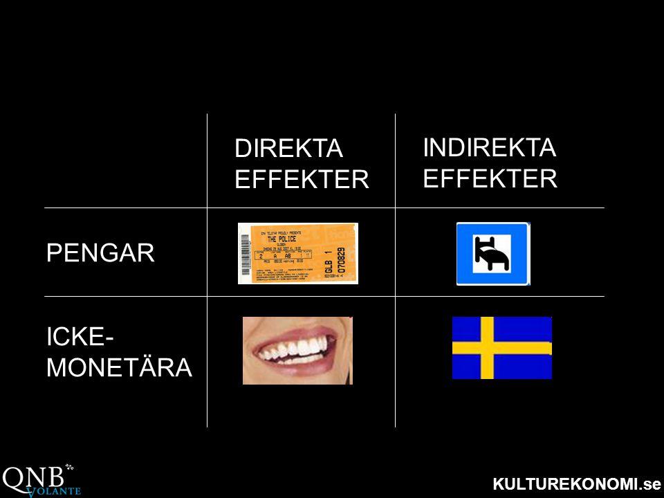 KULTUREKONOMI.se DIREKTA EFFEKTER INDIREKTA EFFEKTER PENGAR ICKE- MONETÄRA