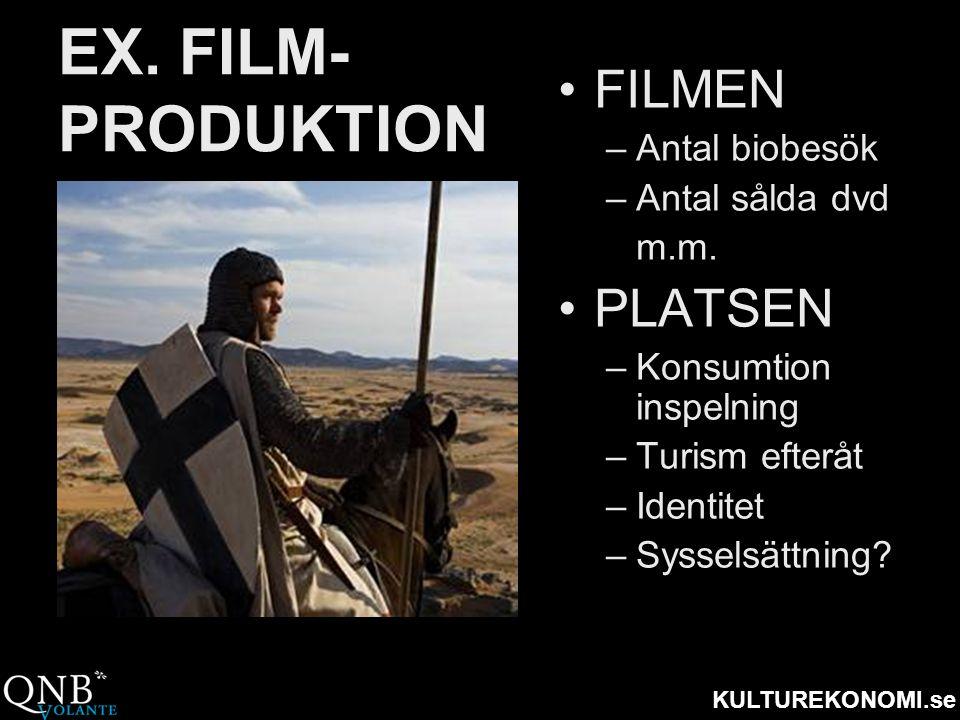 KULTUREKONOMI.se EX. FILM- PRODUKTION •FILMEN –Antal biobesök –Antal sålda dvd m.m. •PLATSEN –Konsumtion inspelning –Turism efteråt –Identitet –Syssel