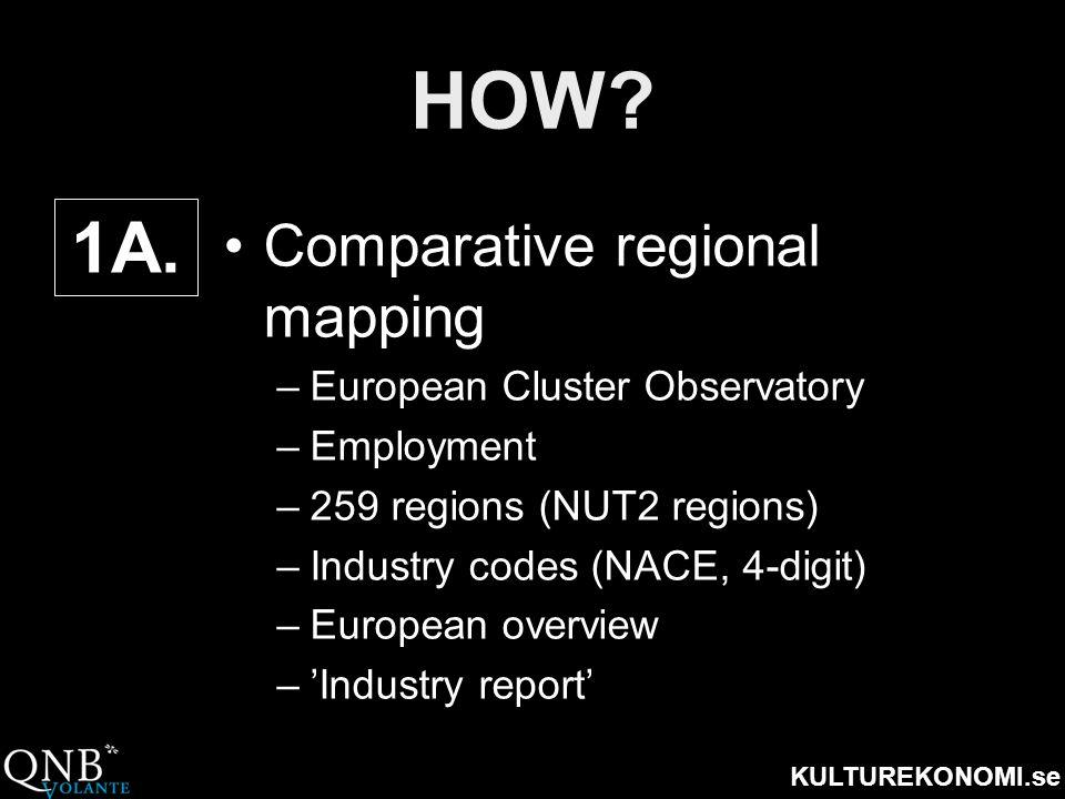 KULTUREKONOMI.se HOW? •Comparative regional mapping –European Cluster Observatory –Employment –259 regions (NUT2 regions) –Industry codes (NACE, 4-dig