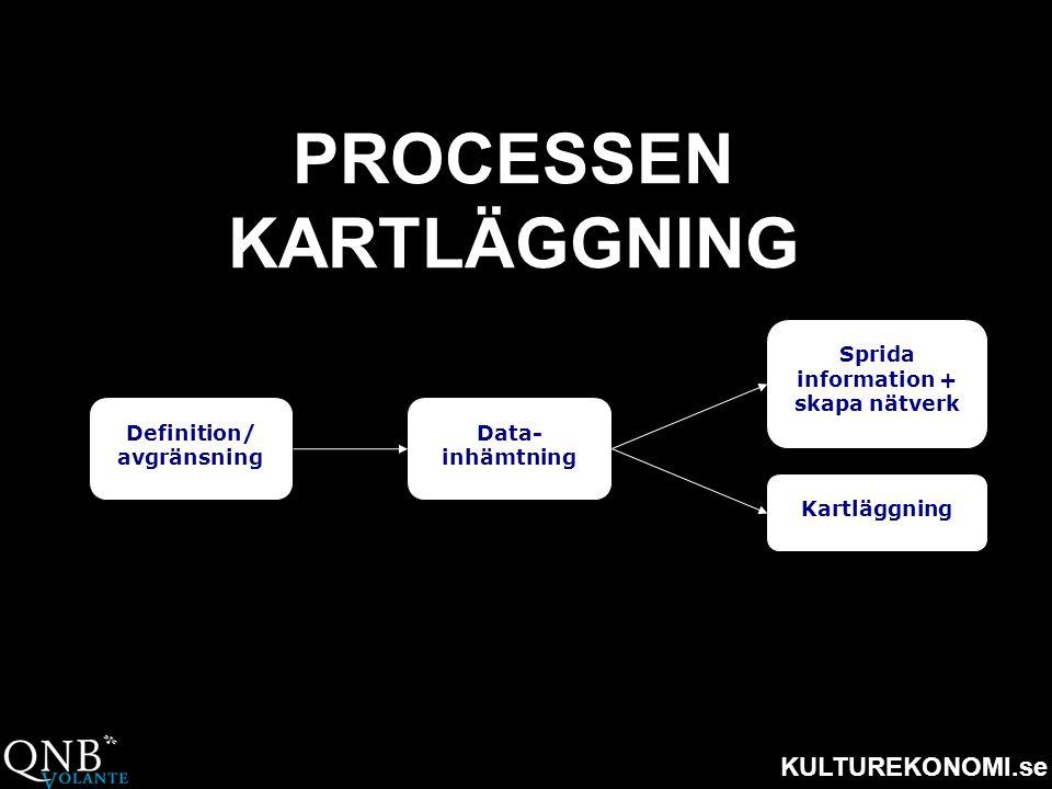 KULTUREKONOMI.se PROCESSEN KARTLÄGGNING Definition/ avgränsning Data- inhämtning Sprida information + skapa nätverk Kartläggning