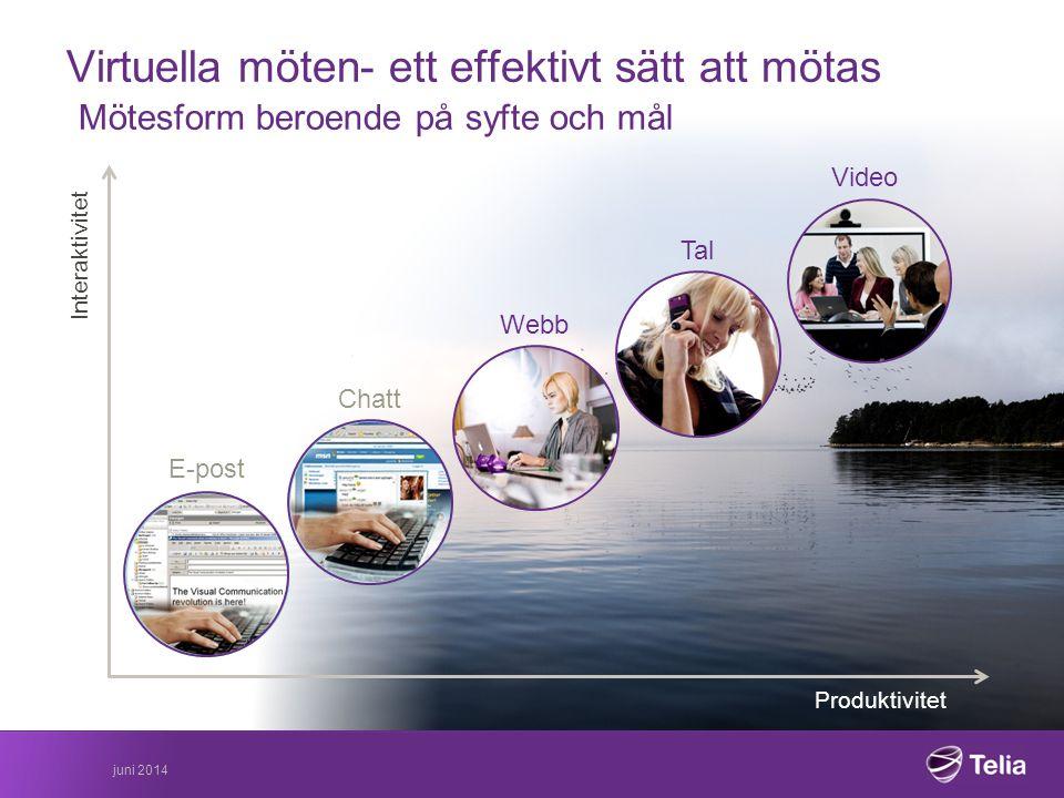 juni 2014 Produktivitet Interaktivitet Virtuella möten- ett effektivt sätt att mötas Mötesform beroende på syfte och mål Chatt E-post Tal Webb Video
