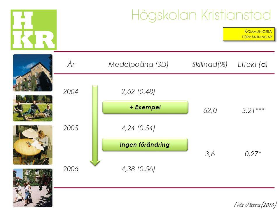 ÅrMedelpoäng (SD)Skillnad(%)Effekt (d) 20042,62 (0.48) 62,03,21*** 20054,24 (0.54) 3,60,27* 20064,38 (0.56) + Exempel Ingen förändring Från Jönsson(20