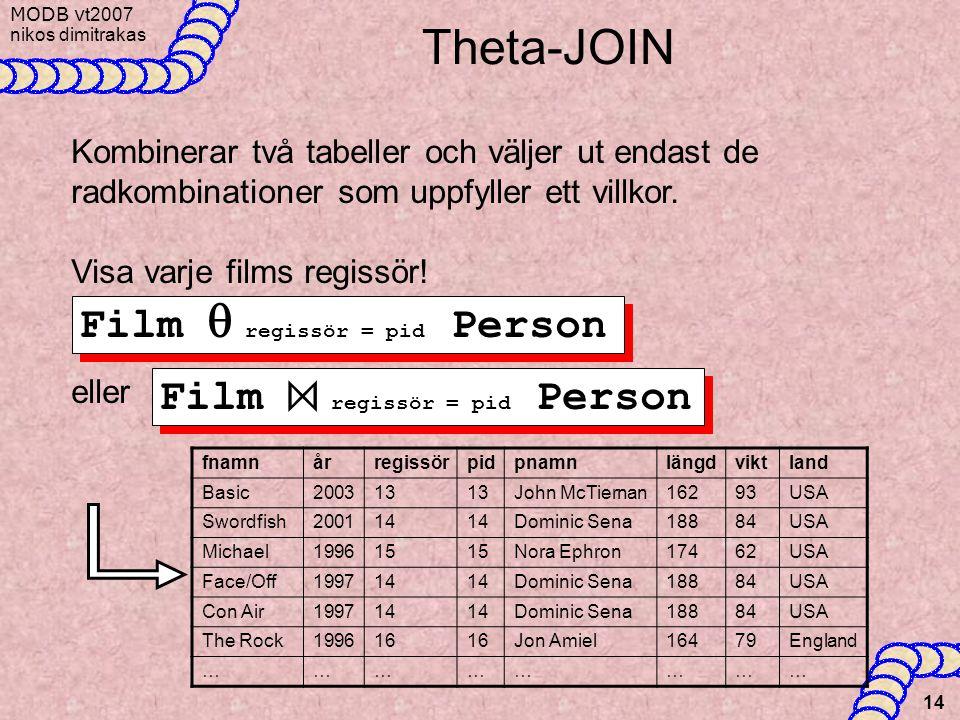 MODB v t2007 nikos dimitrakas 14 Theta-JOIN Kombinerar två tabeller och väljer ut endast de radkombinationer som uppfyller ett villkor. Visa varje fil