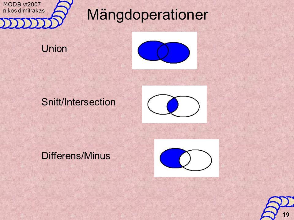 MODB v t2007 nikos dimitrakas 19 Mängdoperationer Union Snitt/Intersection Differens/Minus