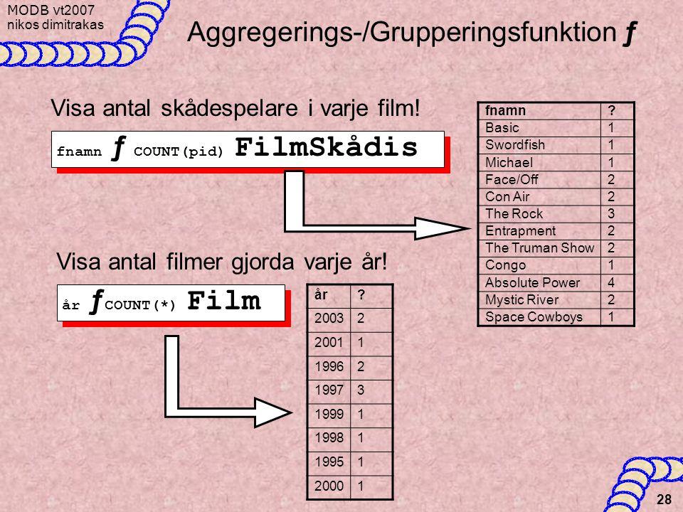 MODB v t2007 nikos dimitrakas 28 Aggregerings-/Grupperingsfunktion ƒ Visa antal skådespelare i varje film! fnamn ƒ COUNT(pid) FilmSkådis Visa antal fi