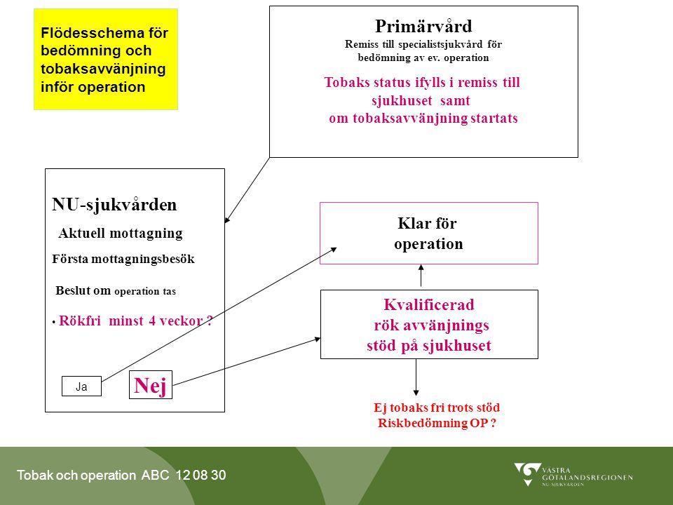 Tobak och operation ABC 12 08 30 Flödesschema för bedömning och tobaksavvänjning inför operation Primärvård Remiss till specialistsjukvård för bedömni