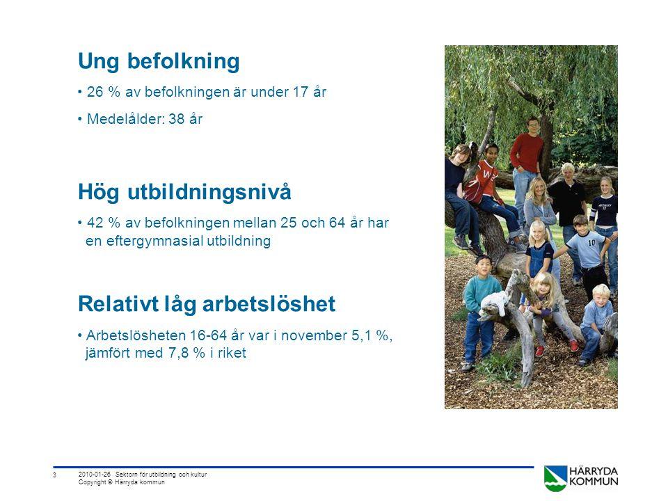 3 2010-01-26 Sektorn för utbildning och kultur Copyright © Härryda kommun Ung befolkning • 26 % av befolkningen är under 17 år • Medelålder: 38 år Hög