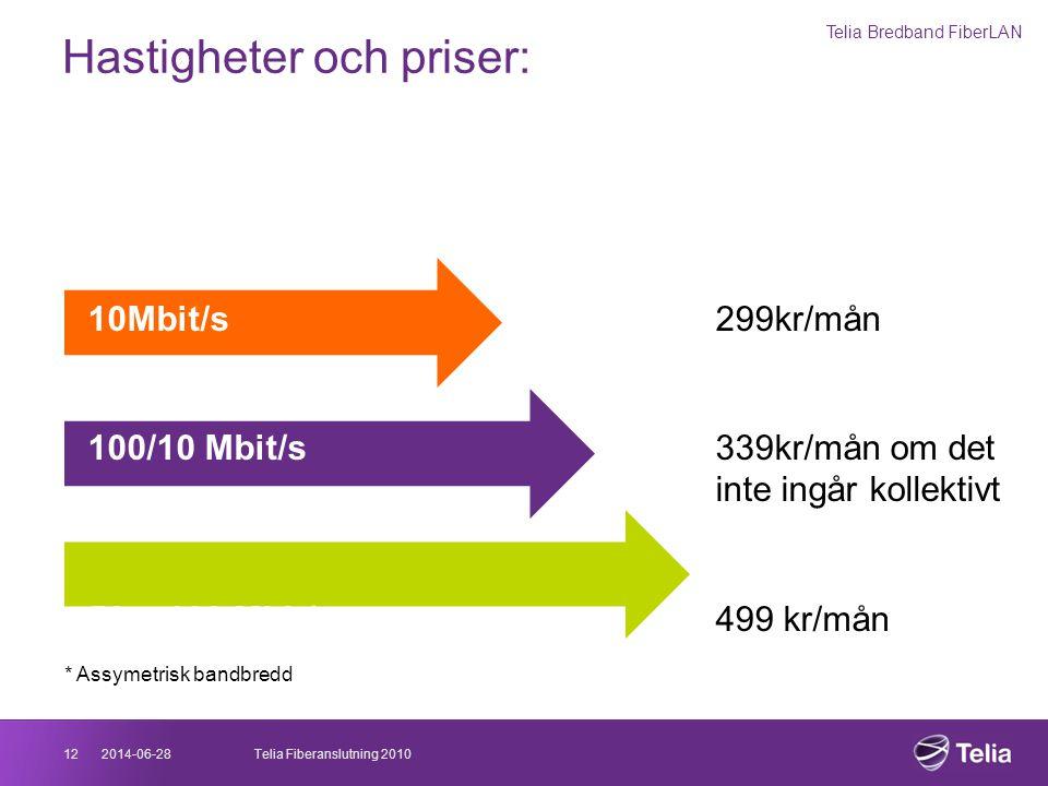 2014-06-2812Telia Fiberanslutning 2010 Hastigheter och priser: Telia Bredband FiberLAN * Assymetrisk bandbredd 0,20 – 0,25 Mbit/sej valbart 10Mbit/s29