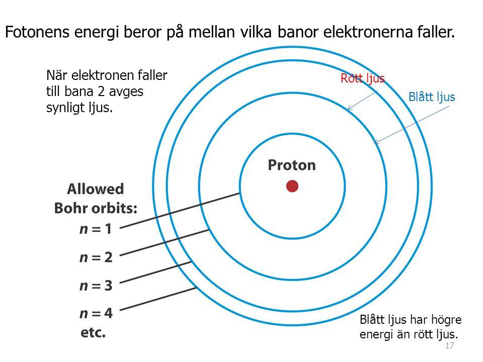 När elektronen faller till bana 2 avges synligt ljus. Rött ljus Blått ljus Blått ljus har högre energi än rött ljus. Fotonens energi beror på mellan v