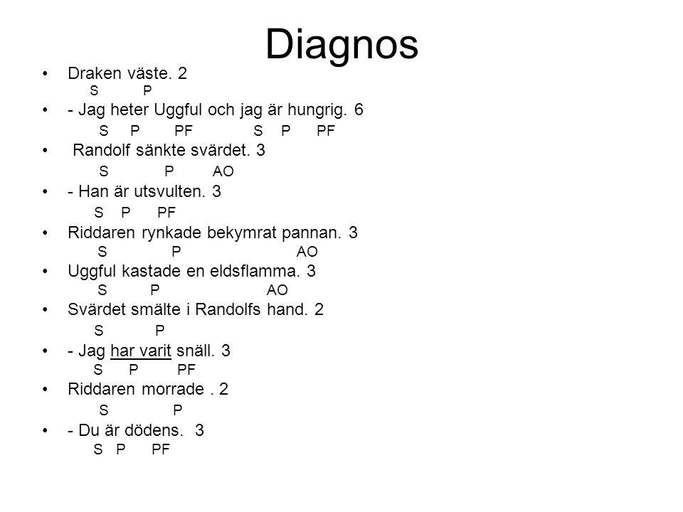 Diagnos •Draken väste. 2 S P •- Jag heter Uggful och jag är hungrig. 6 S P PF S P PF • Randolf sänkte svärdet. 3 S P AO •- Han är utsvulten. 3 S P PF