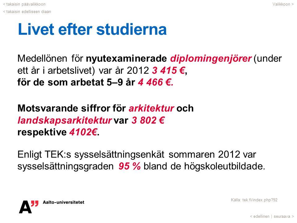 Livet efter studierna Medellönen för nyutexaminerade diplomingenjörer (under ett år i arbetslivet) var år 2012 3 415 €, för de som arbetat 5–9 år 4 46