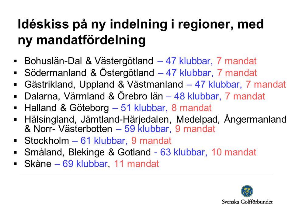  Bohuslän-Dal & Västergötland – 47 klubbar, 7 mandat  Södermanland & Östergötland – 47 klubbar, 7 mandat  Gästrikland, Uppland & Västmanland – 47 klubbar, 7 mandat  Dalarna, Värmland & Örebro län – 48 klubbar, 7 mandat  Halland & Göteborg – 51 klubbar, 8 mandat  Hälsingland, Jämtland-Härjedalen, Medelpad, Ångermanland & Norr- Västerbotten – 59 klubbar, 9 mandat  Stockholm – 61 klubbar, 9 mandat  Småland, Blekinge & Gotland - 63 klubbar, 10 mandat  Skåne – 69 klubbar, 11 mandat Idéskiss på ny indelning i regioner, med ny mandatfördelning